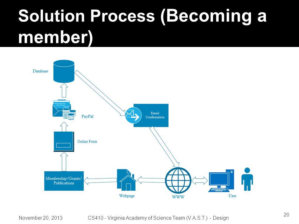 Solution Process (Becoming a member) November 20, 2013CS410 - Virginia Academy of Science Team (V.A.S.T.) - Design 20