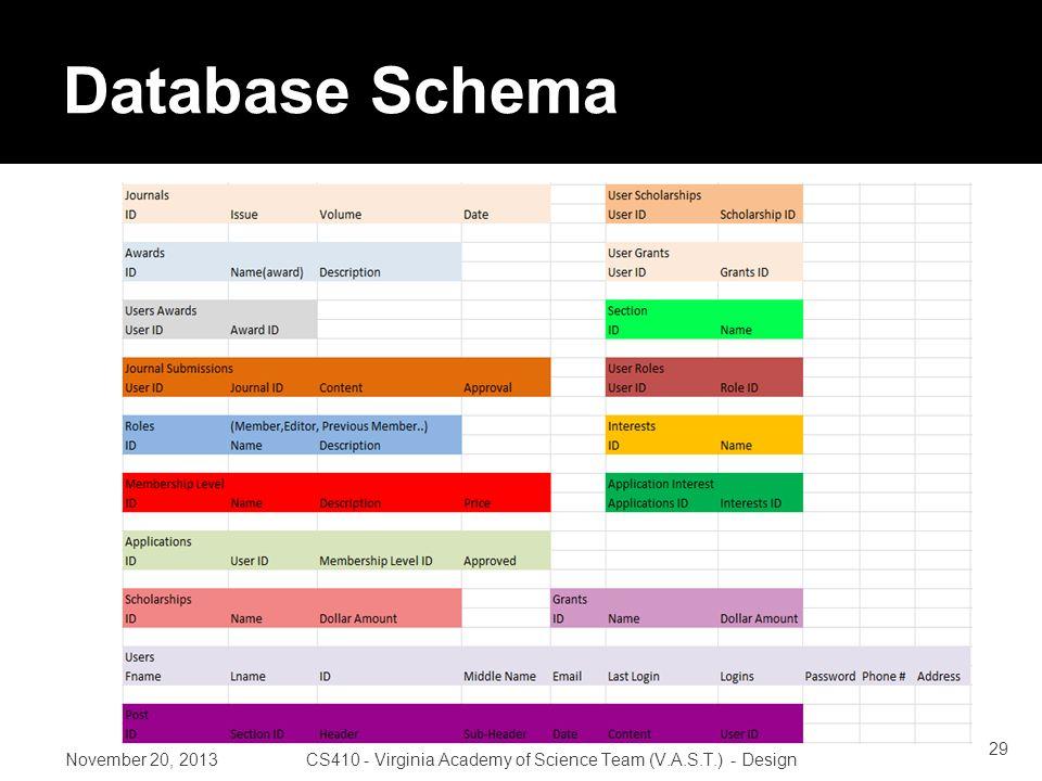 Database Schema November 20, 2013CS410 - Virginia Academy of Science Team (V.A.S.T.) - Design 29