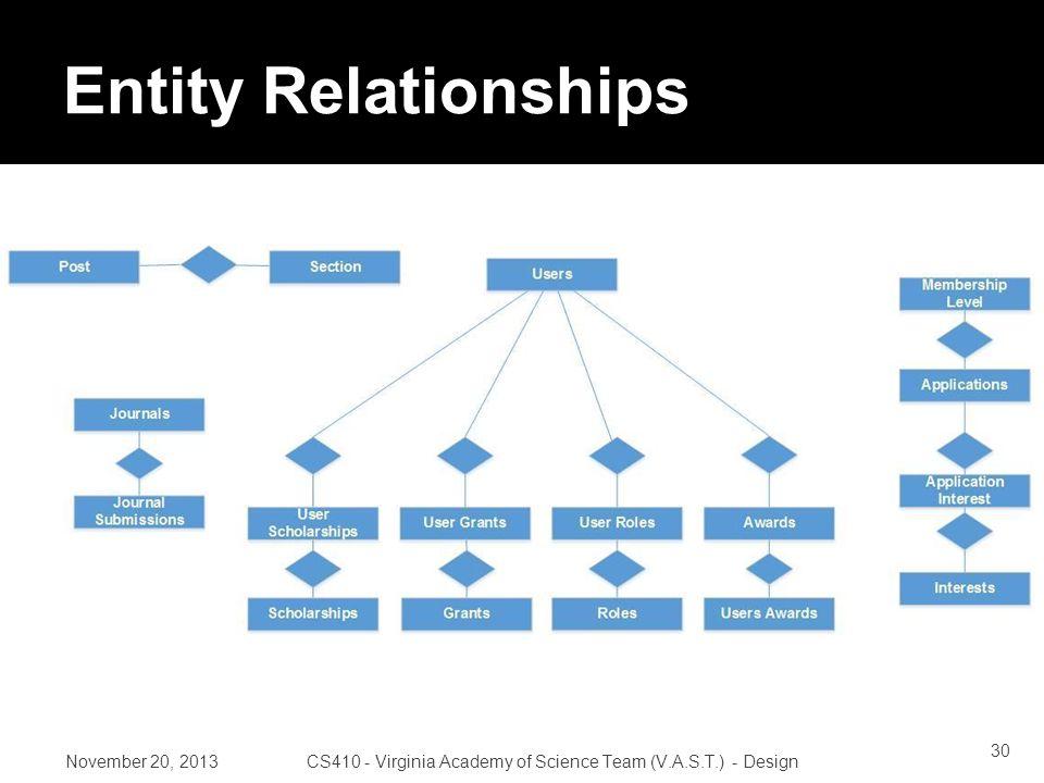 Entity Relationships November 20, 2013CS410 - Virginia Academy of Science Team (V.A.S.T.) - Design 30