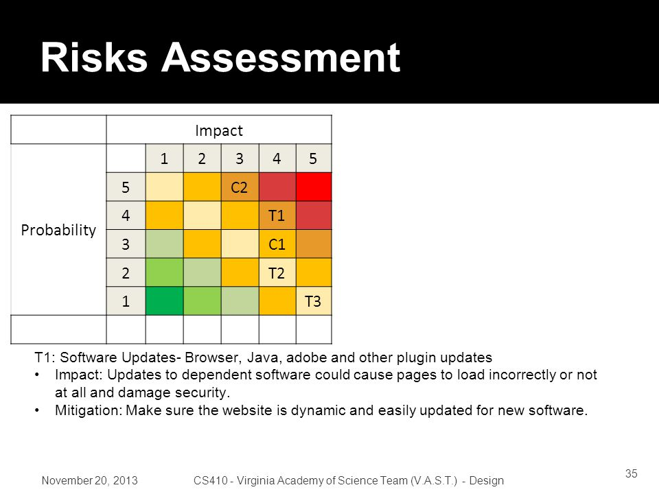 Risks Assessment Impact Probability 12345 5C2 4T1 3C1 2T2 1T3 November 20, 2013CS410 - Virginia Academy of Science Team (V.A.S.T.) - Design T1: Software Updates- Browser, Java, adobe and other plugin updates Impact: Updates to dependent software could cause pages to load incorrectly or not at all and damage security.