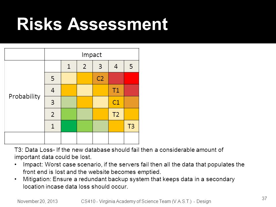 Risks Assessment Impact Probability 12345 5C2 4T1 3C1 2T2 1T3 November 20, 2013CS410 - Virginia Academy of Science Team (V.A.S.T.) - Design T3: Data Loss- If the new database should fail then a considerable amount of important data could be lost.