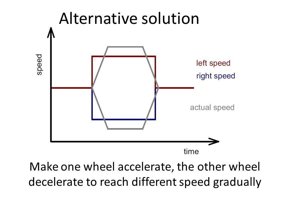 Make one wheel accelerate, the other wheel decelerate to reach different speed gradually Alternative solution