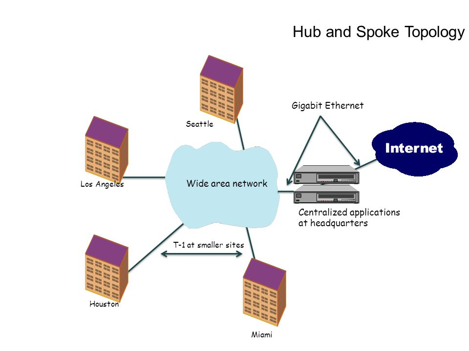 Wide area network Miami Houston Los Angeles Seattle Gigabit Ethernet T-1 at smaller sites Centralized applications at headquarters Hub and Spoke Topol