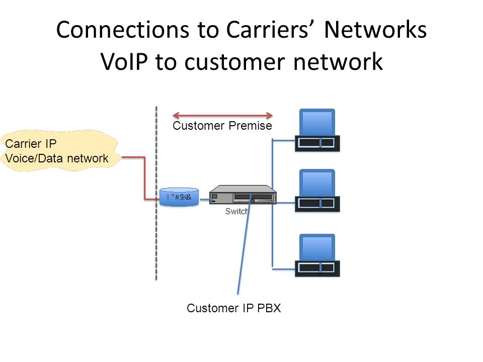 Connections to Carriers' Networks VoIP to customer network Customer IP PBX Carrier IP Voice/Data network Customer Premise Switch