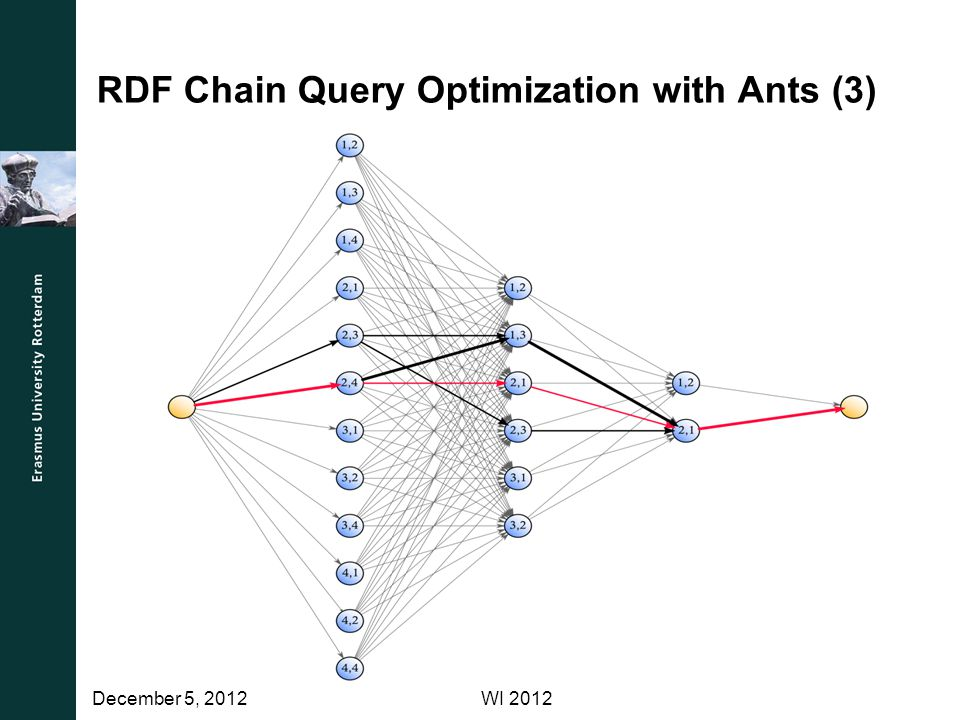 RDF Chain Query Optimization with Ants (3) WI 2012December 5, 2012