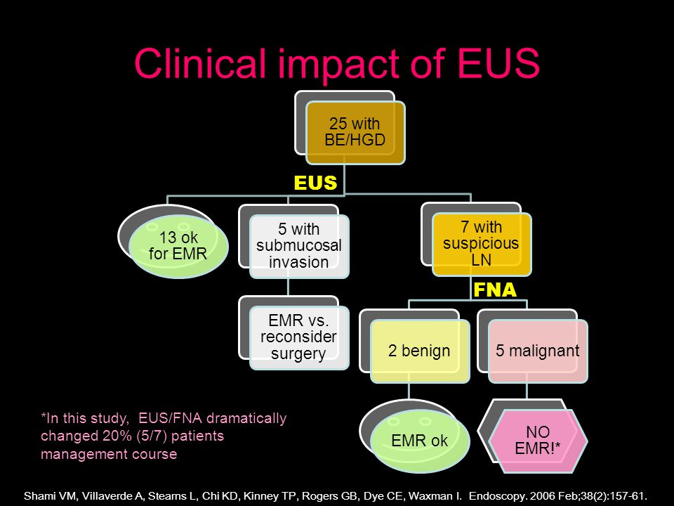 Clinical impact of EUS 25 with BE/HGD 13 ok for EMR 5 with submucosal invasion EMR vs.