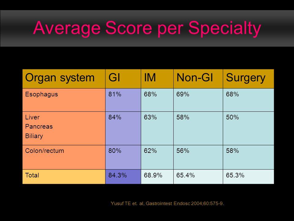 Average Score per Specialty Organ systemGIIMNon-GISurgery Esophagus81%68%69%68% Liver Pancreas Biliary 84%63%58%50% Colon/rectum80%62%56%58% Total84.3%68.9%65.4%65.3% Yusuf TE et.