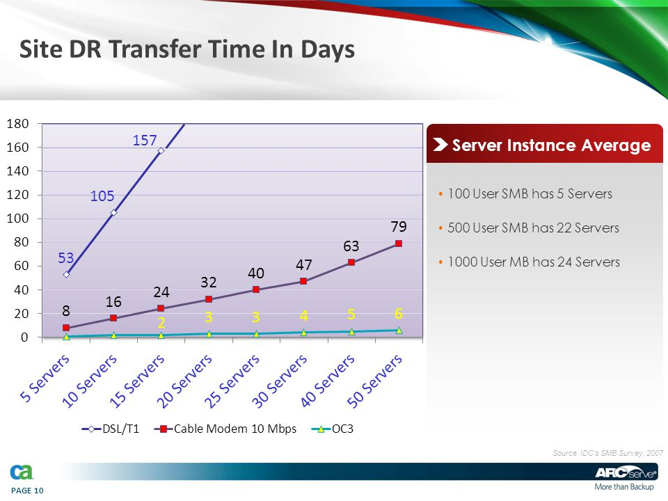 PAGE 10 Site DR Transfer Time In Days Source: IDC's SMB Survey, 2007 100 User SMB has 5 Servers 500 User SMB has 22 Servers 1000 User MB has 24 Server