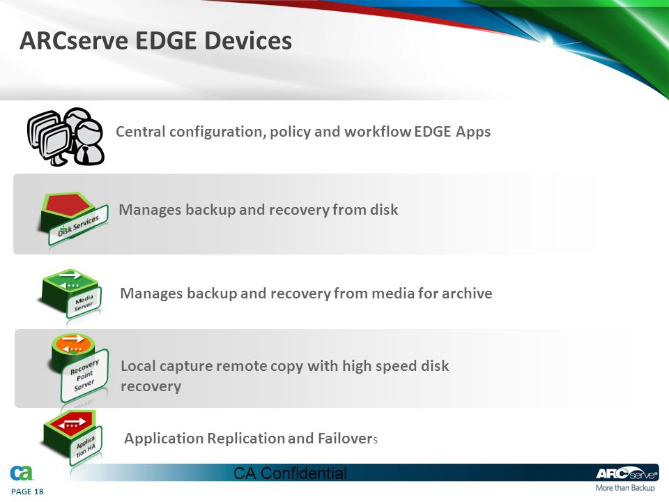 PAGE 18 ARCserve EDGE Devices Manages backup and recovery from media for archive Local capture remote copy with high speed disk recovery Application R