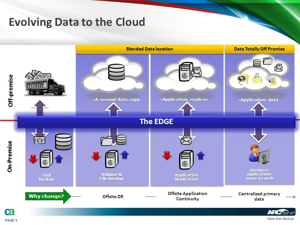PAGE 5 Evolving Data to the Cloud On-Premise Off-premise Disk backup Why change? A second data copy A second data copy Volume & File backup Offsite DR