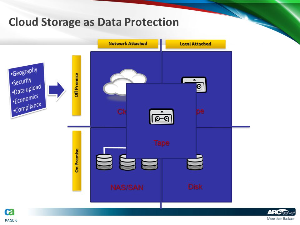 PAGE 6 Cloud Storage as Data ProtectionCloud Tape NAS/SAN Disk Off Premise On Premise Local Attached Network Attached Tape
