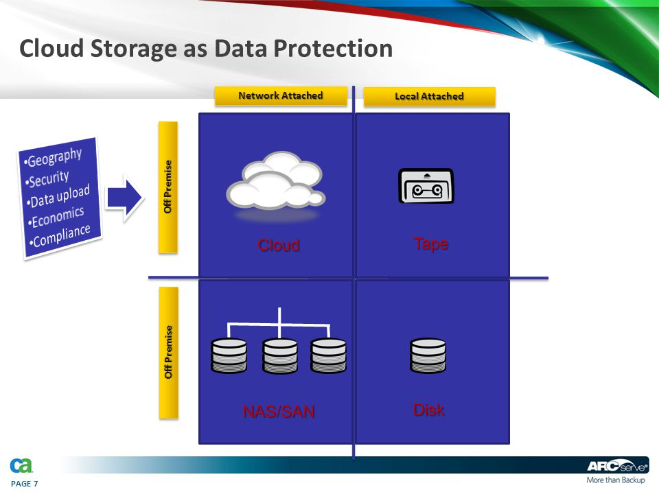 PAGE 7 Cloud Storage as Data ProtectionCloud Tape NAS/SAN Disk Off Premise Local Attached Network Attached