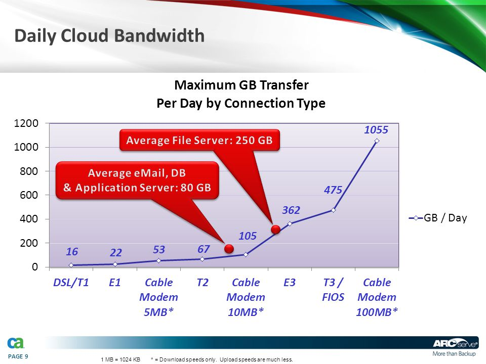PAGE 9 Daily Cloud Bandwidth 1 MB = 1024 KB * = Download speeds only. Upload speeds are much less.