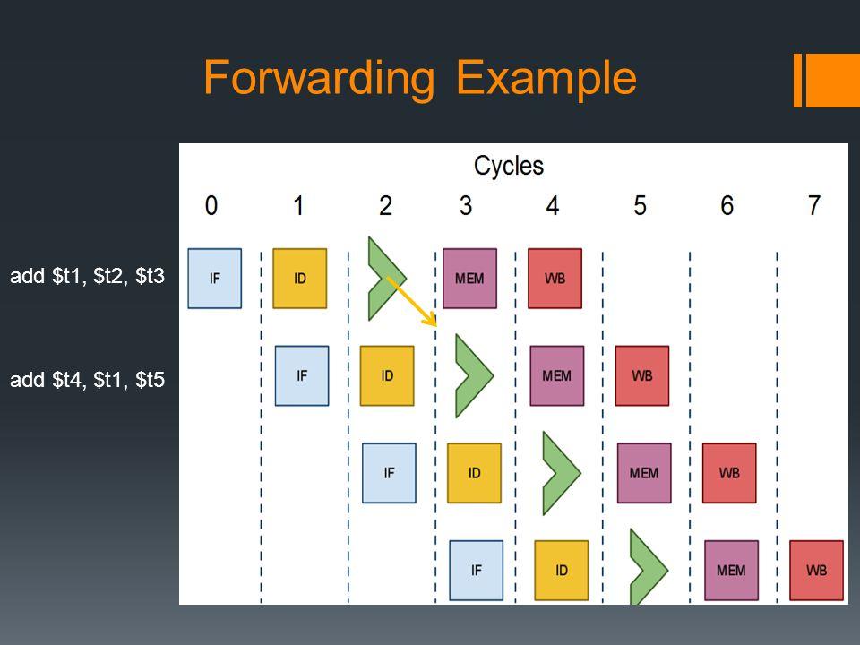 Forwarding Example add $t1, $t2, $t3 add $t4, $t1, $t5
