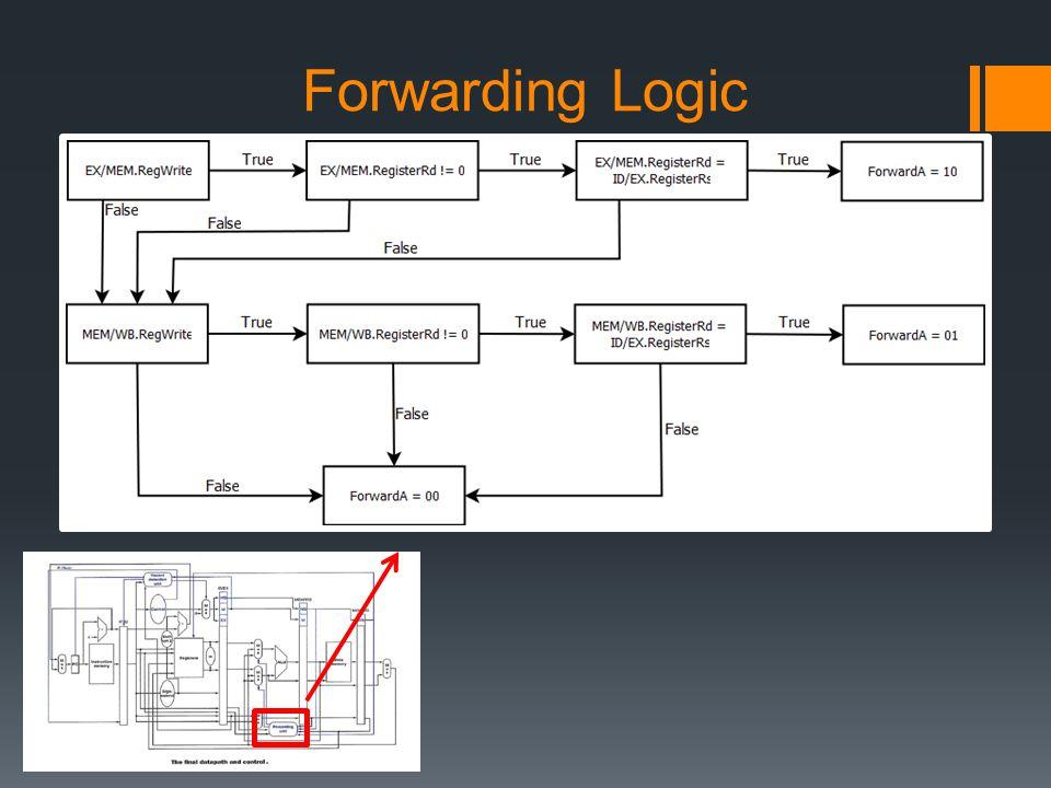 Forwarding Logic
