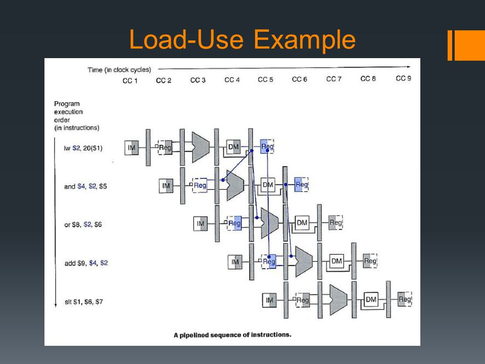 Load-Use Example
