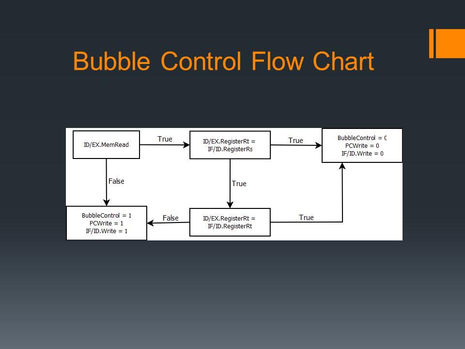 Bubble Control Flow Chart