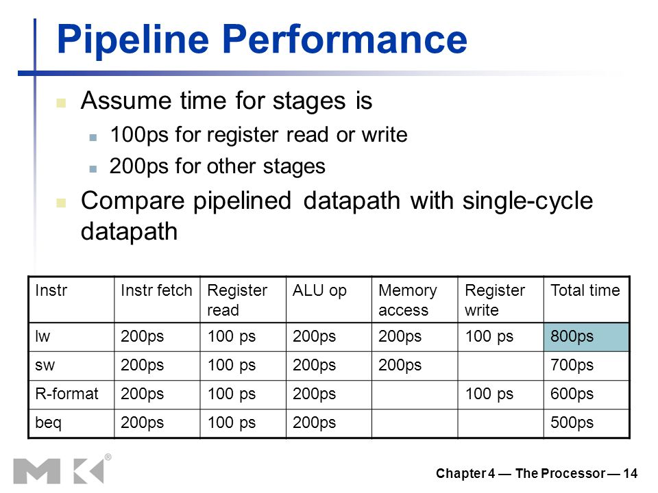 Chapter 4 — The Processor — 14 Pipeline Performance Assume time for stages is 100ps for register read or write 200ps for other stages Compare pipelined datapath with single-cycle datapath InstrInstr fetchRegister read ALU opMemory access Register write Total time lw200ps100 ps200ps 100 ps800ps sw200ps100 ps200ps 700ps R-format200ps100 ps200ps100 ps600ps beq200ps100 ps200ps500ps