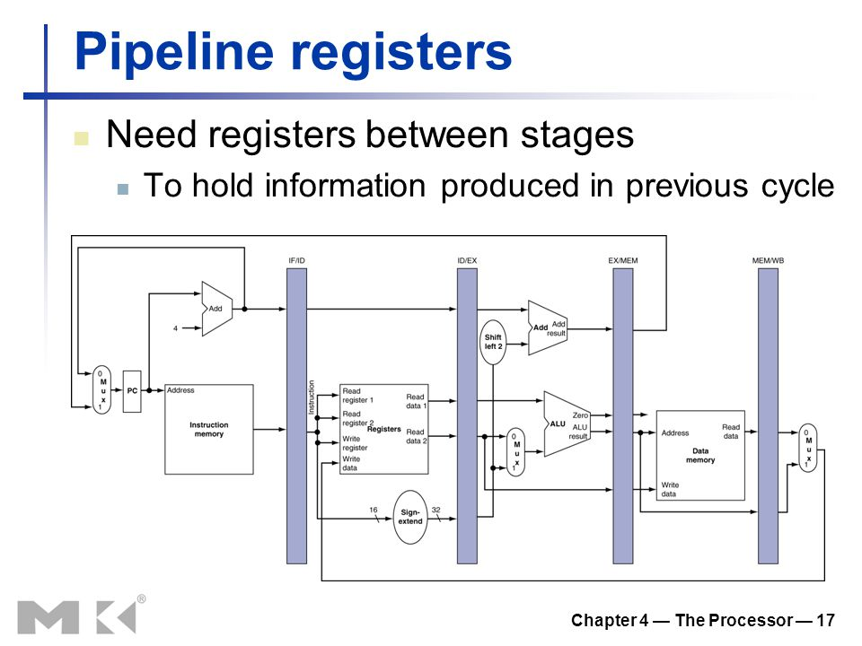 Chapter 4 — The Processor — 17 Pipeline registers Need registers between stages To hold information produced in previous cycle