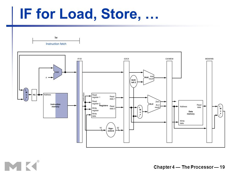 Chapter 4 — The Processor — 19 IF for Load, Store, …
