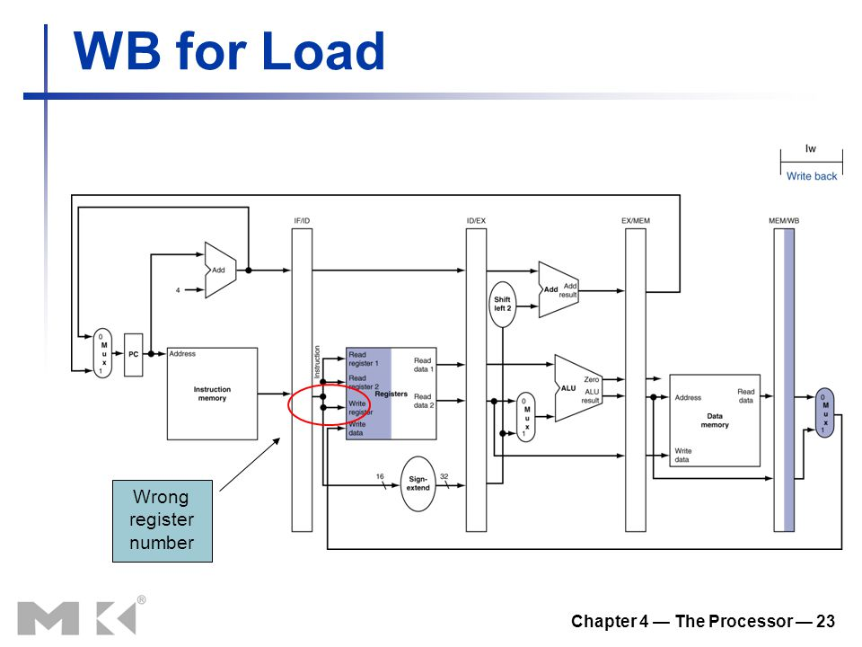 Chapter 4 — The Processor — 23 WB for Load Wrong register number