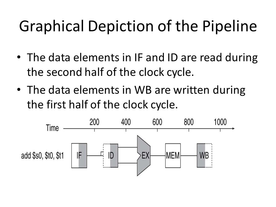 Graphical Depiction of the Pipeline The data elements in IF and ID are read during the second half of the clock cycle.