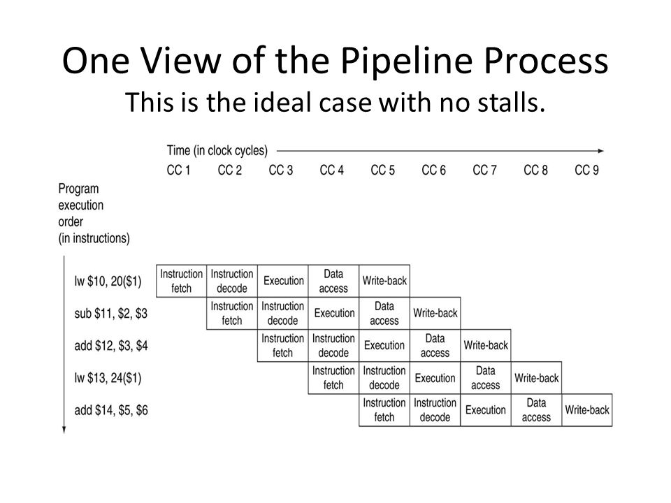 One View of the Pipeline Process This is the ideal case with no stalls.