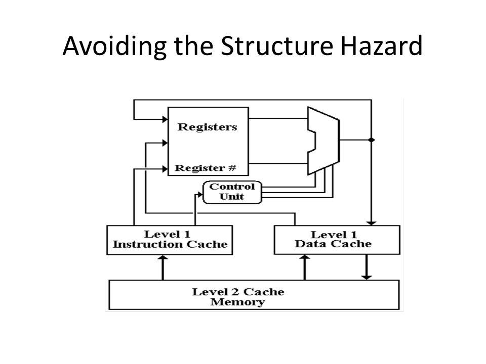 Avoiding the Structure Hazard