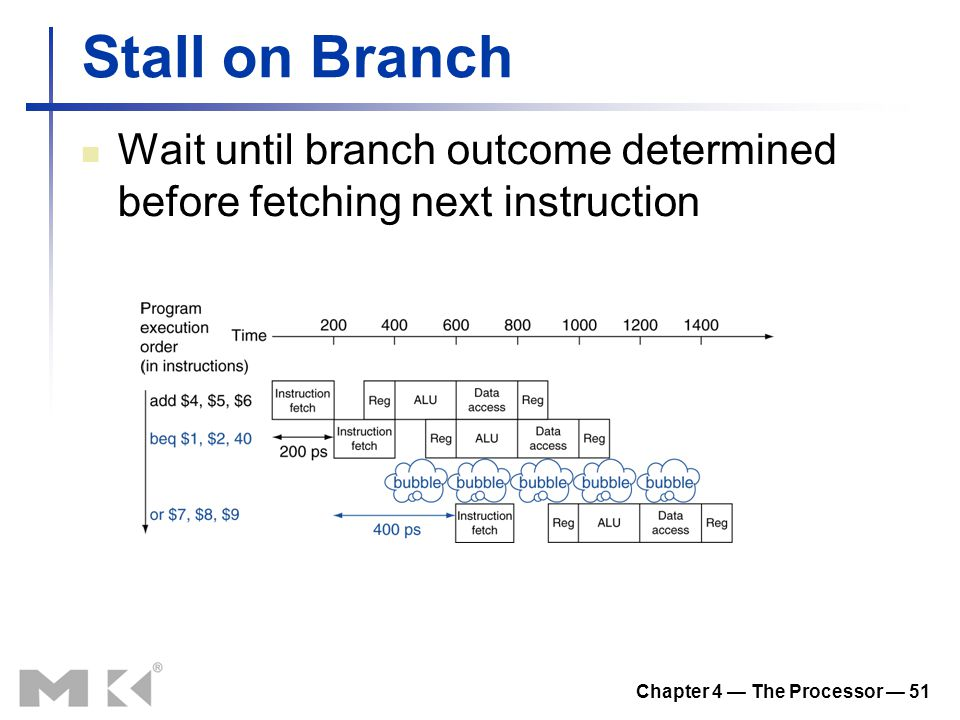 Chapter 4 — The Processor — 51 Stall on Branch Wait until branch outcome determined before fetching next instruction