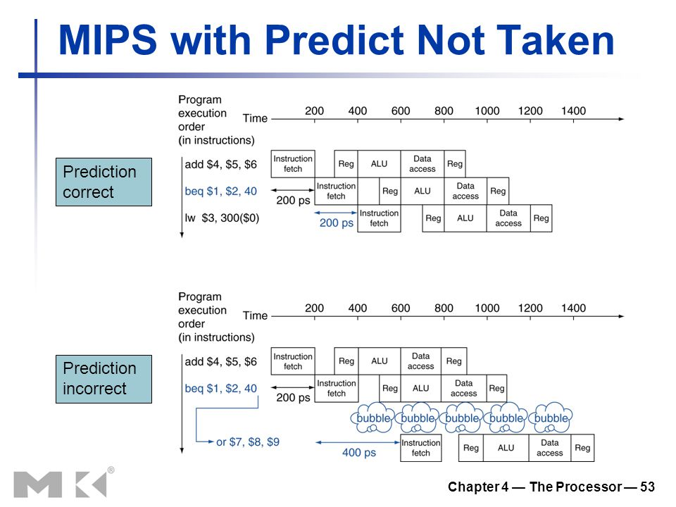 Chapter 4 — The Processor — 53 MIPS with Predict Not Taken Prediction correct Prediction incorrect