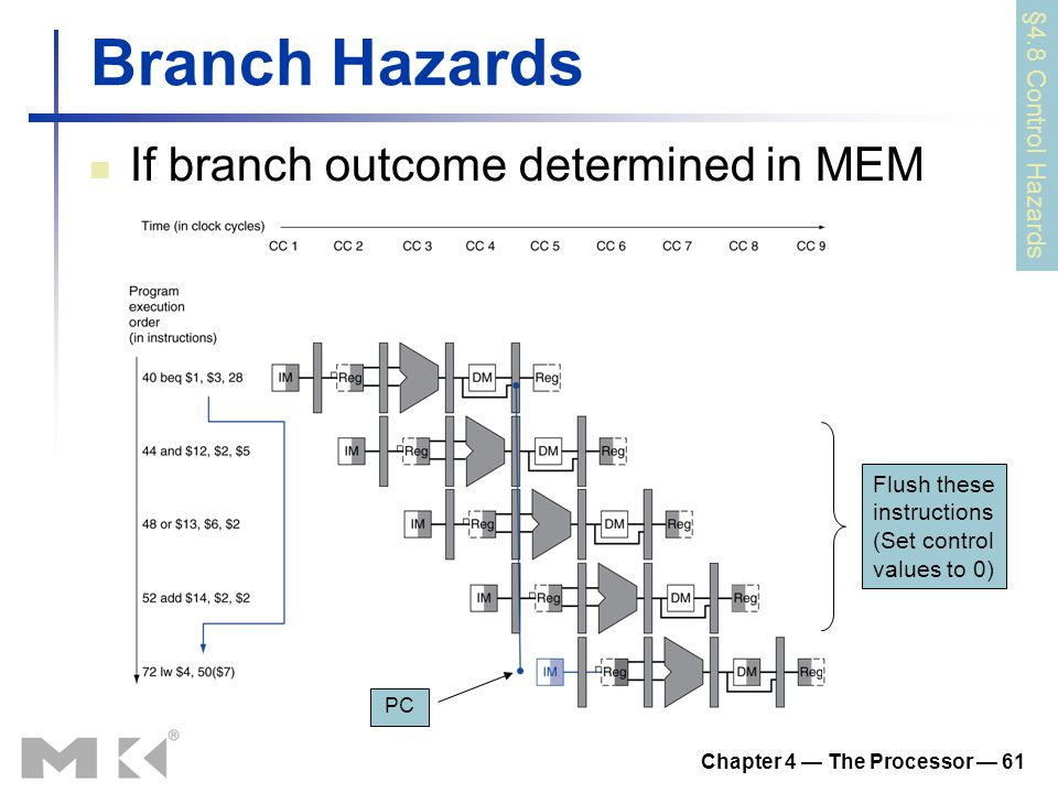 Chapter 4 — The Processor — 61 Branch Hazards If branch outcome determined in MEM §4.8 Control Hazards PC Flush these instructions (Set control values
