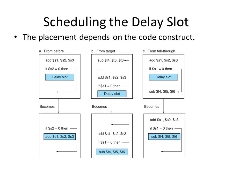 Scheduling the Delay Slot The placement depends on the code construct.