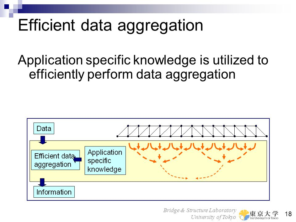 Bridge & Structure Laboratory University of Tokyo 18 Efficient data aggregation Application specific knowledge is utilized to efficiently perform data aggregation
