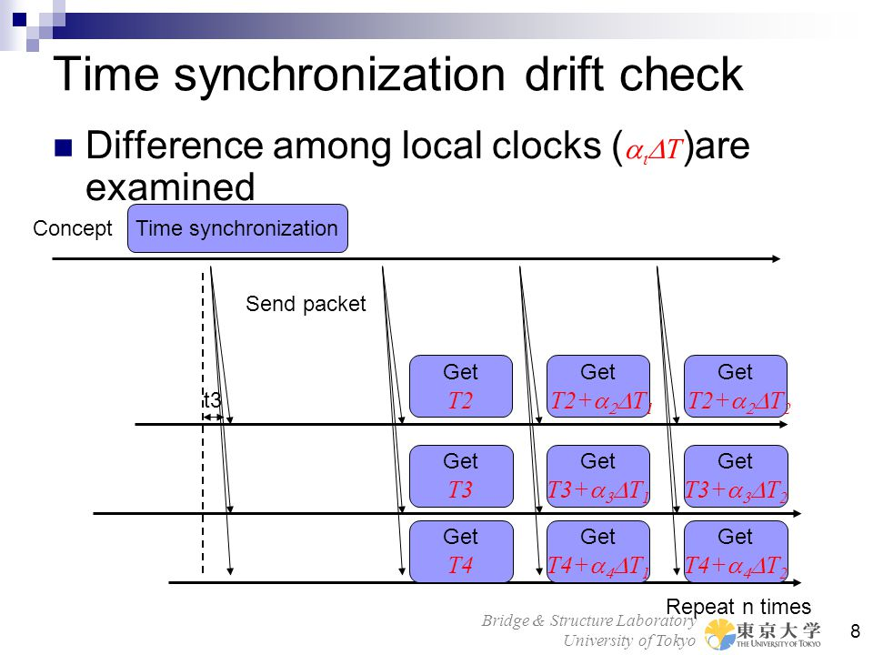Bridge & Structure Laboratory University of Tokyo 8 Time synchronization drift check Difference among local clocks (    T )are examined Send packet Time synchronization t3 Concept Get T2 Get T3 Get T4 Repeat n times Get T2+    T 1 Get T3+    T 1 Get T4+    T 1 Get T2+    T 2 Get T3+    T 2 Get T4+    T 2