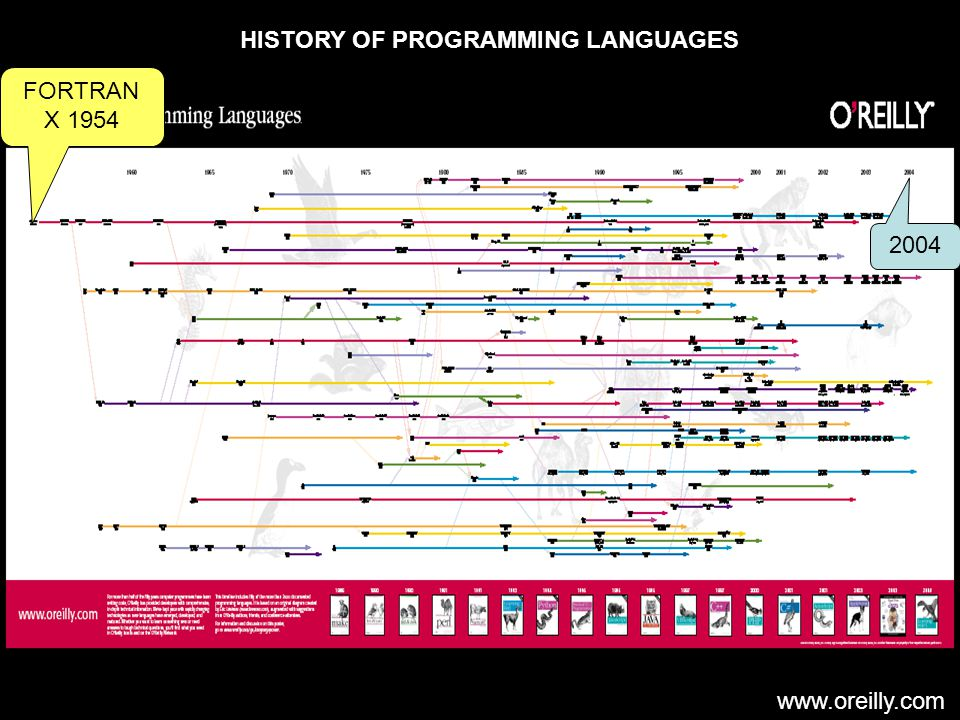 www.oreilly.com HISTORY OF PROGRAMMING LANGUAGES 2004 FORTRAN X 1954