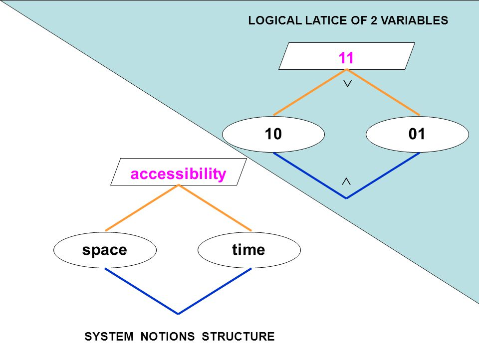 100 001 010 101 110 011 111 LOGICAL LATICE OF 3 VARIABLES
