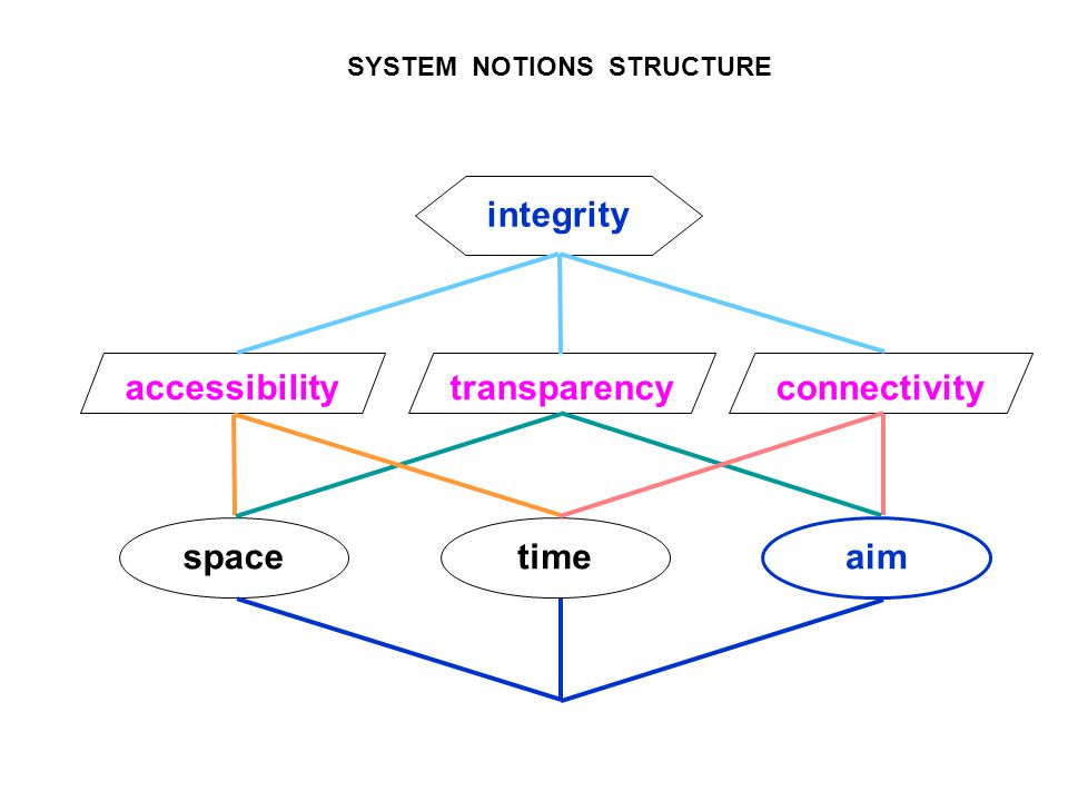 space aim time transparency accessibility connectivity integrity SYSTEM NOTIONS STRUCTURE