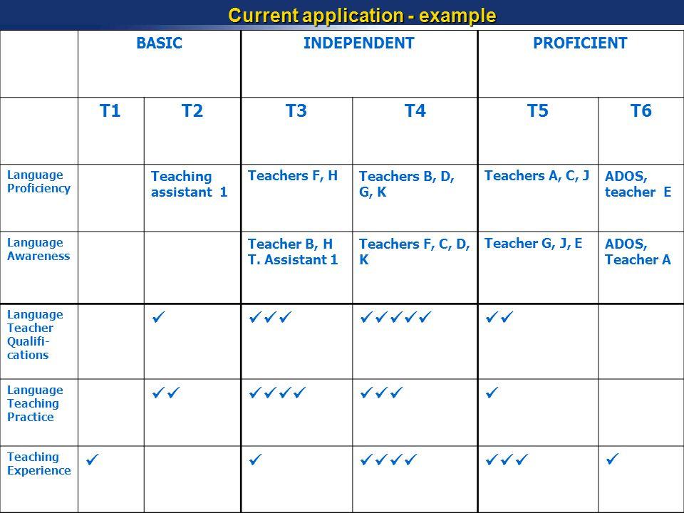BASICINDEPENDENTPROFICIENT T1T2T3T4T5T6 Language Proficiency Teaching assistant 1 Teachers F, HTeachers B, D, G, K Teachers A, C, JADOS, teacher E Lan