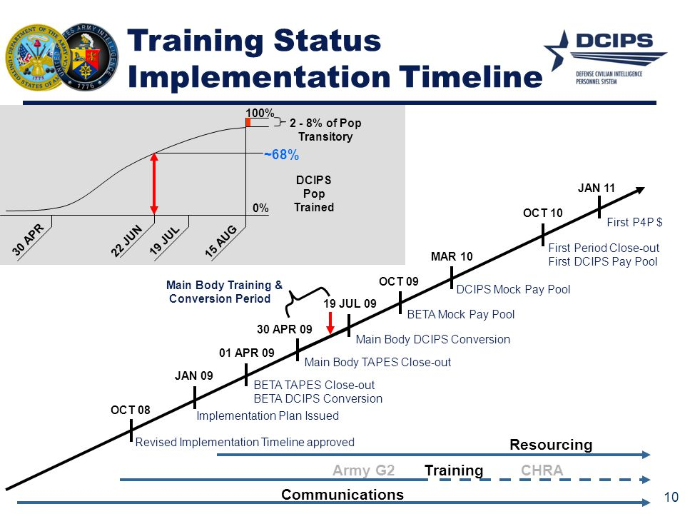 OCT 10 OCT 09 19 JUL 09 01 APR 09 JAN 09 Implementation Plan Issued BETA TAPES Close-out BETA DCIPS Conversion Main Body DCIPS Conversion BETA Mock Pa