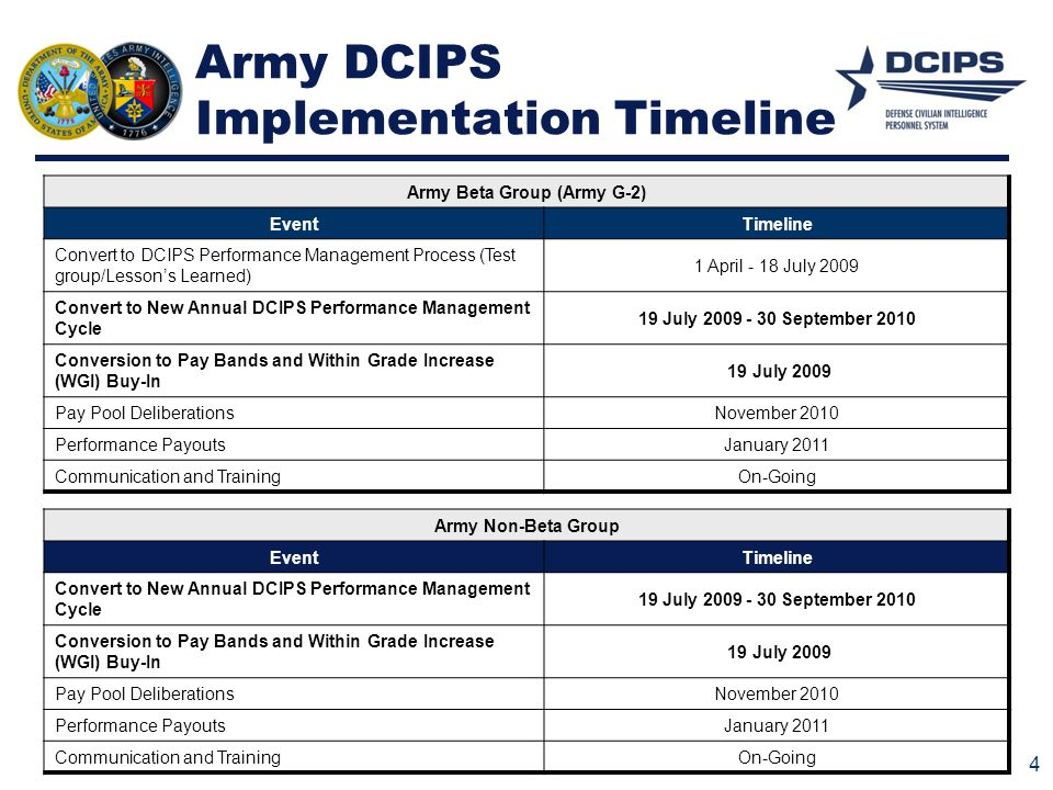 Army DCIPS Implementation Timeline Army Beta Group (Army G-2) EventTimeline Convert to DCIPS Performance Management Process (Test group/Lesson's Learn