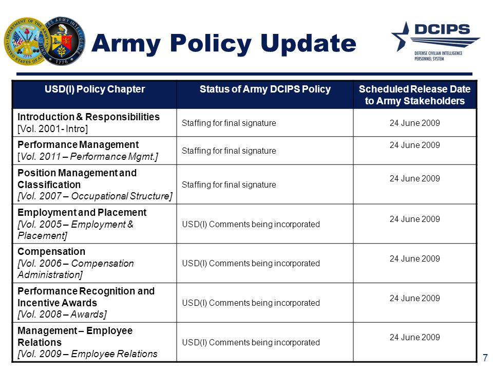 Army Policy Update 7 USD(I) Policy ChapterStatus of Army DCIPS PolicyScheduled Release Date to Army Stakeholders Introduction & Responsibilities [Vol.
