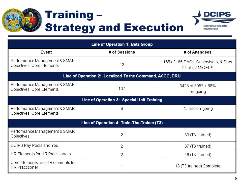 Training – Strategy and Execution 8 Line of Operation 1: Beta Group Event# of Sessions# of Attendees Performance Management & SMART Objectives; Core E