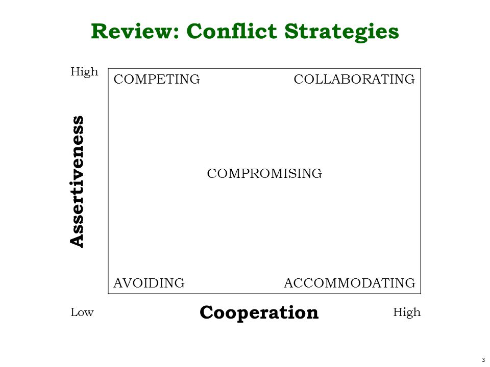 Review: Conflict Strategies COMPETINGCOLLABORATING COMPROMISING AVOIDINGACCOMMODATING Cooperation Assertiveness 3 High Low