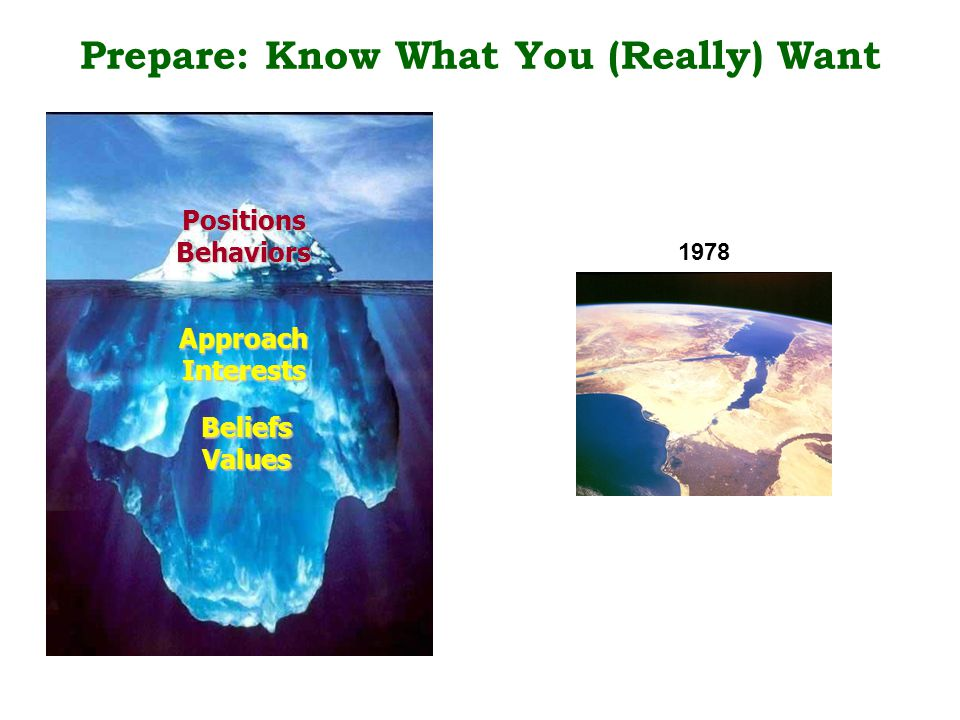 Prepare: Know What You (Really) Want 1978 PositionsBehaviors ApproachInterests BeliefsValues