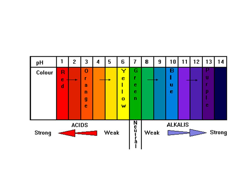 K Na Ca Mg Al Zn Fe Sn Pb Cu Hg Ag Au The electrochemical series shows a league table .