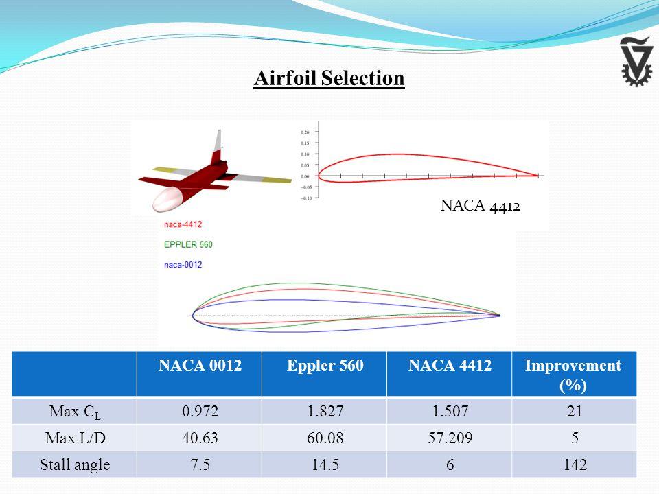 NACA 0012Eppler 560NACA 4412Improvement (%) Max C L 0.9721.8271.50721 Max L/D40.6360.0857.2095 Stall angle7.514.56142 Airfoil Selection NACA 4412