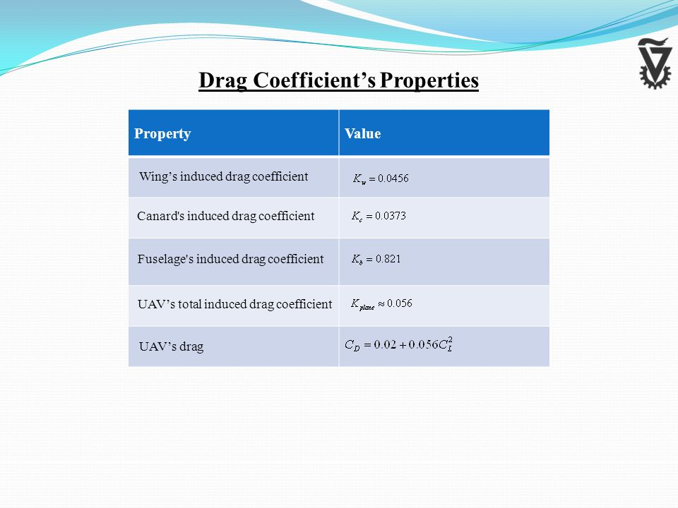 ValueProperty Wing's induced drag coefficient Canard s induced drag coefficient UAV's drag Fuselage s induced drag coefficient UAV's total induced drag coefficient Drag Coefficient's Properties