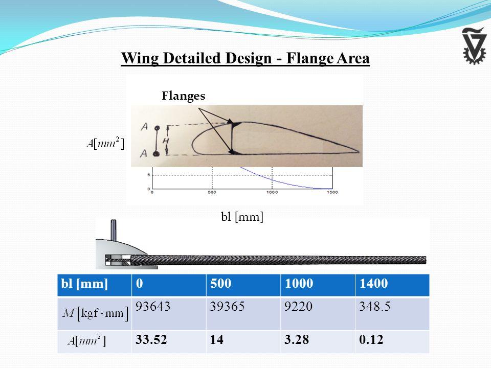 Wing Detailed Design - Flange Area 140010005000bl [mm] 348.592203936593643 0.123.281433.52 Flanges bl [mm]
