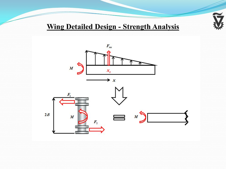 Wing Detailed Design - Strength Analysis