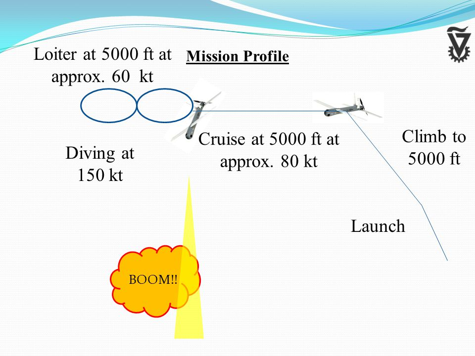 Diving at 150 kt BOOM!. Launch Climb to 5000 ft Cruise at 5000 ft at approx.